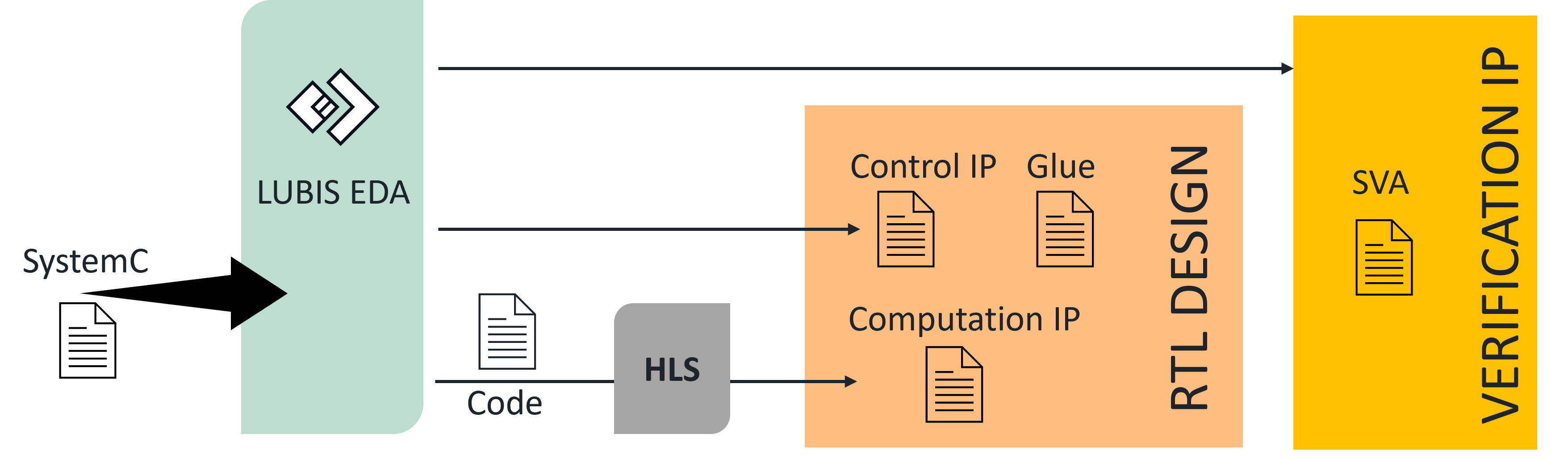 You are currently viewing Improving HLS flows with a smart hardware generation